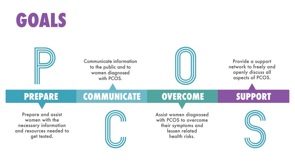 5 Ways to Manage Your Stubborn PCOS Symptoms - Medicalopedia